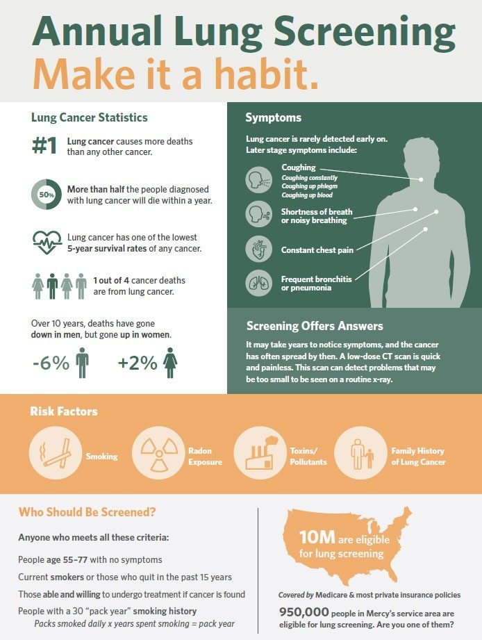 annual-lung-screening-infographic