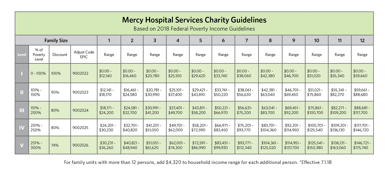 mercy hospital services charity guidelines chart