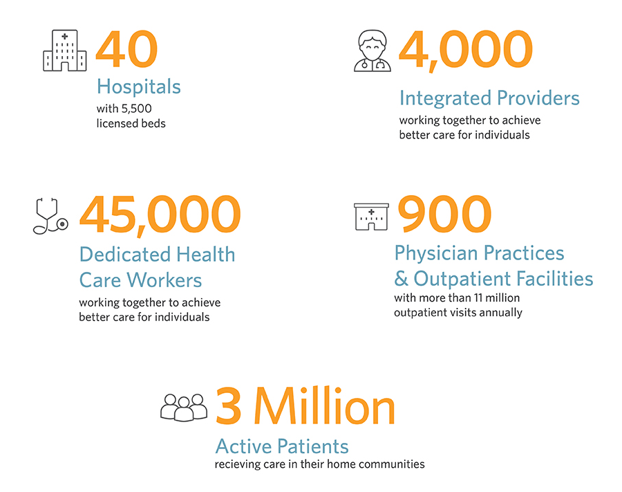 40 Hospitals, 4,000 Integrated Providers, 45,000 Health Care Workers, 900 Practices & facilities and 3 million Active patients