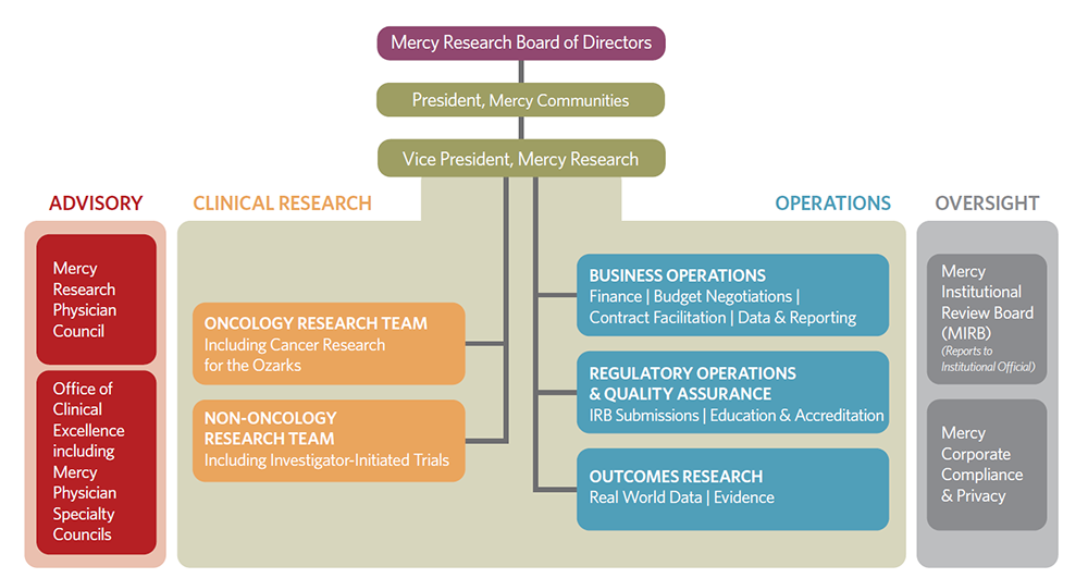 Mercy Research Organizational Structure Chart