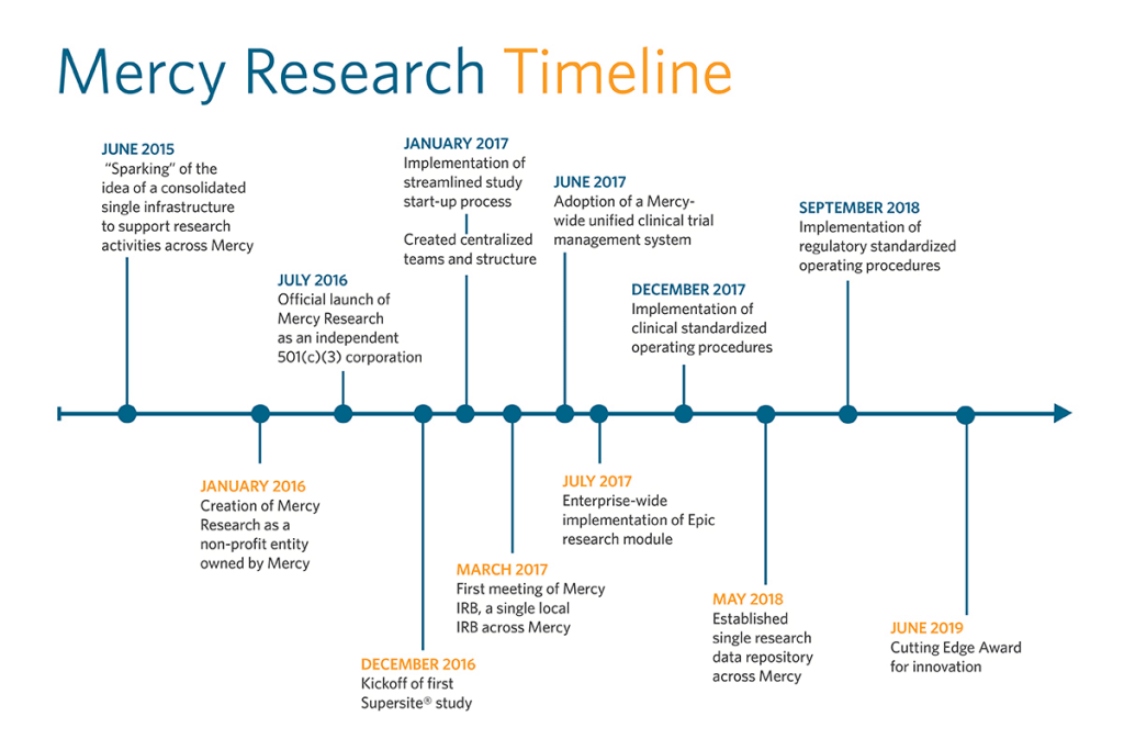 mercy-research-timeline