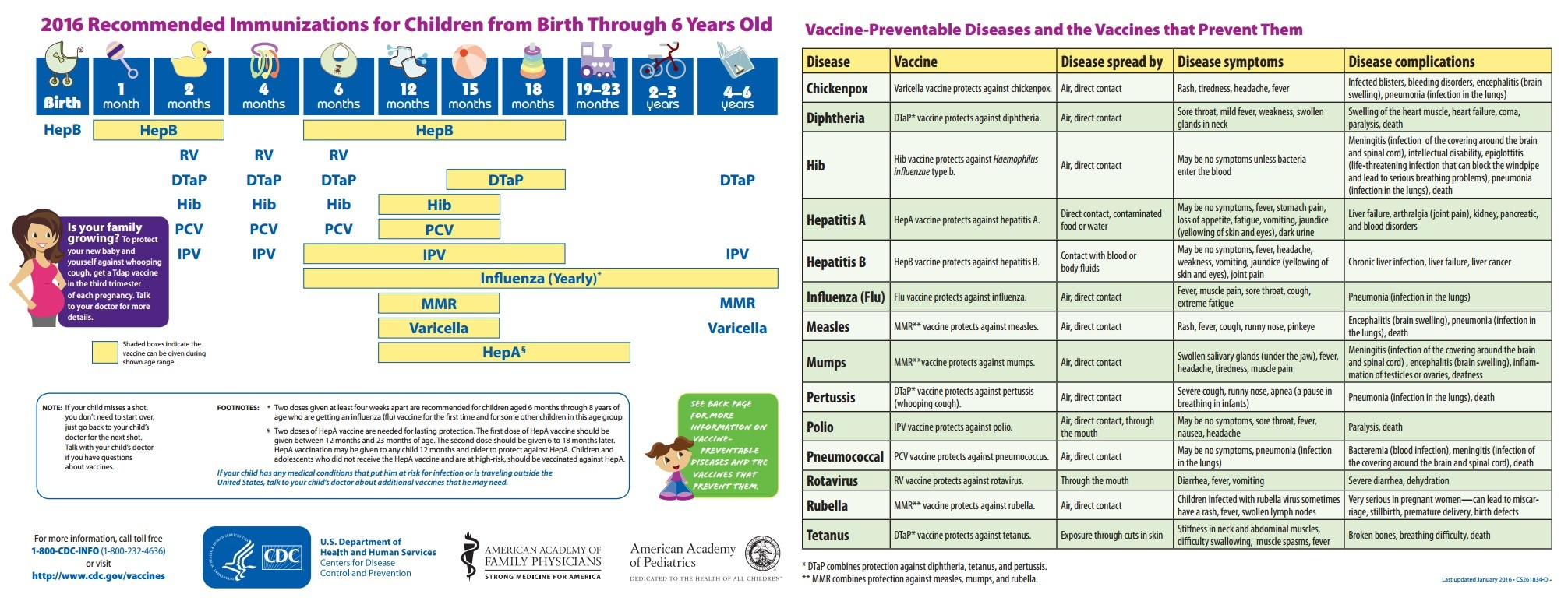 Graphics courtesy U.S. Centers for Disease Control and Prevention